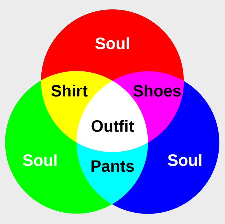 Soul Diagram With Cloths